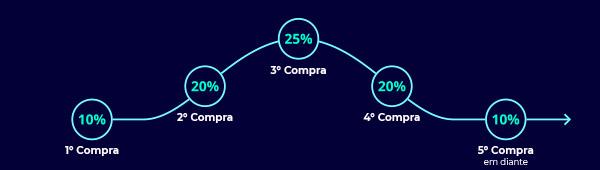 Descontos de: 1ª Compra: 10%, 2ª Compra: 20%, 3ª Compra: 25%, 4ª Compra: 20%, 5ª ou demais compras: 10%
