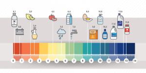 pH de produtos do cotidiano.